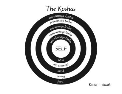 koshas-1